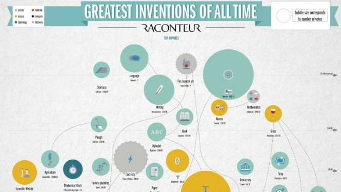 Greatest-Inventions-of-all-time